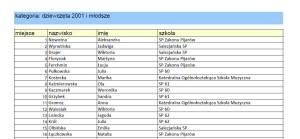 wyniki 2012